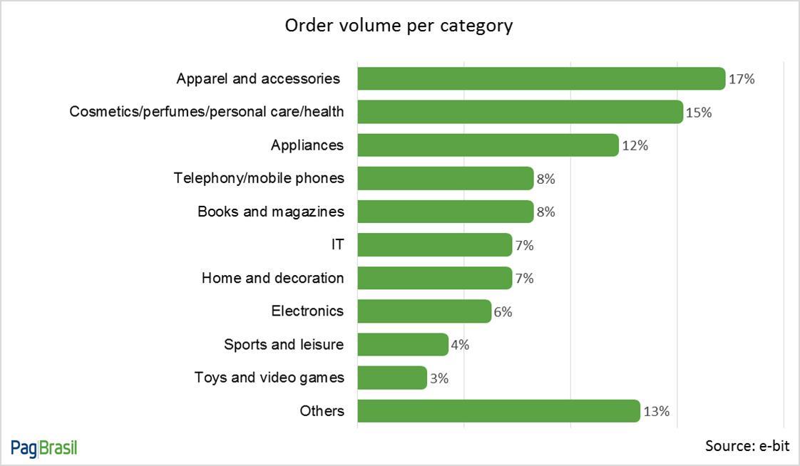 ordercategory