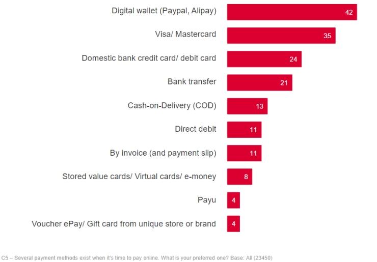 Oceanpayment | Online payment methods in Europe