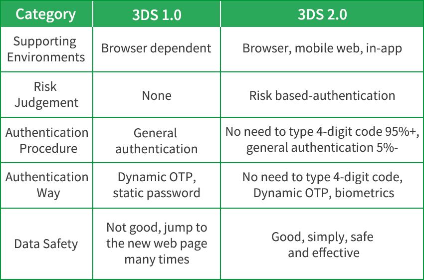 3D Secure 2 0 Payment Authentication Solution - Oceanpayment