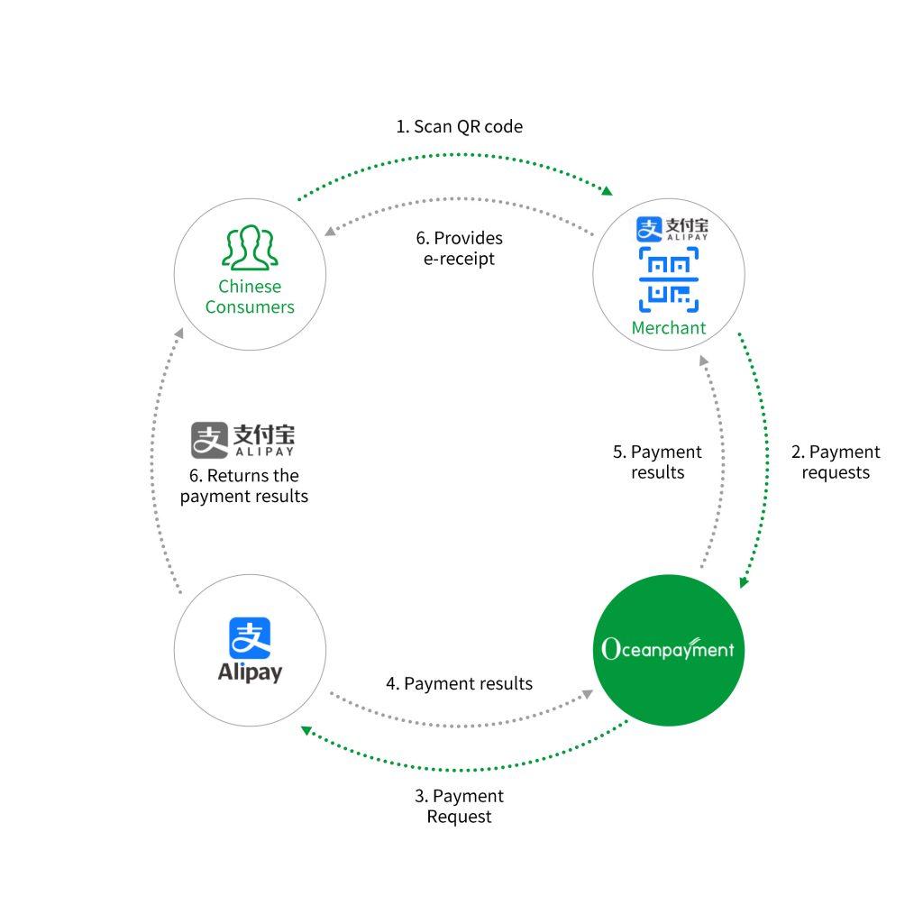 Alipay transaction process